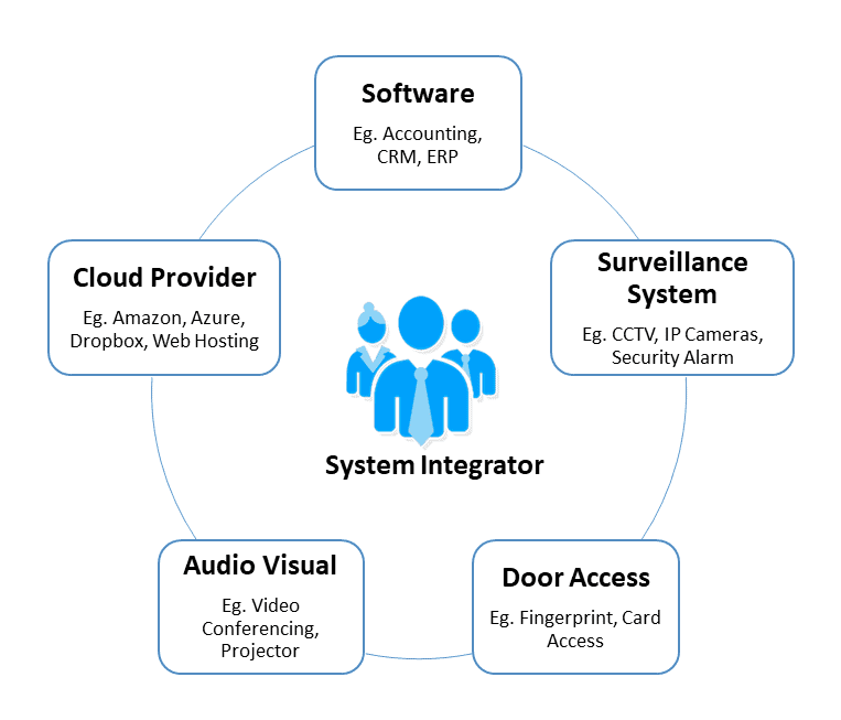 Role of System Integrator