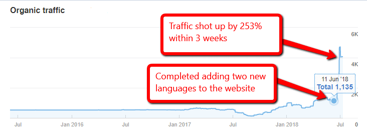 multilingual website stats